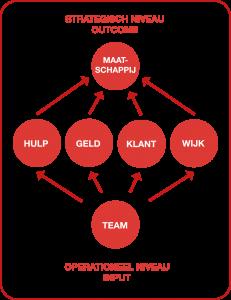 benchmark wijkteams